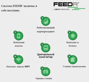 Робот кормороздавач FEEDR від Sieplo
